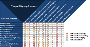 IT capability requirements